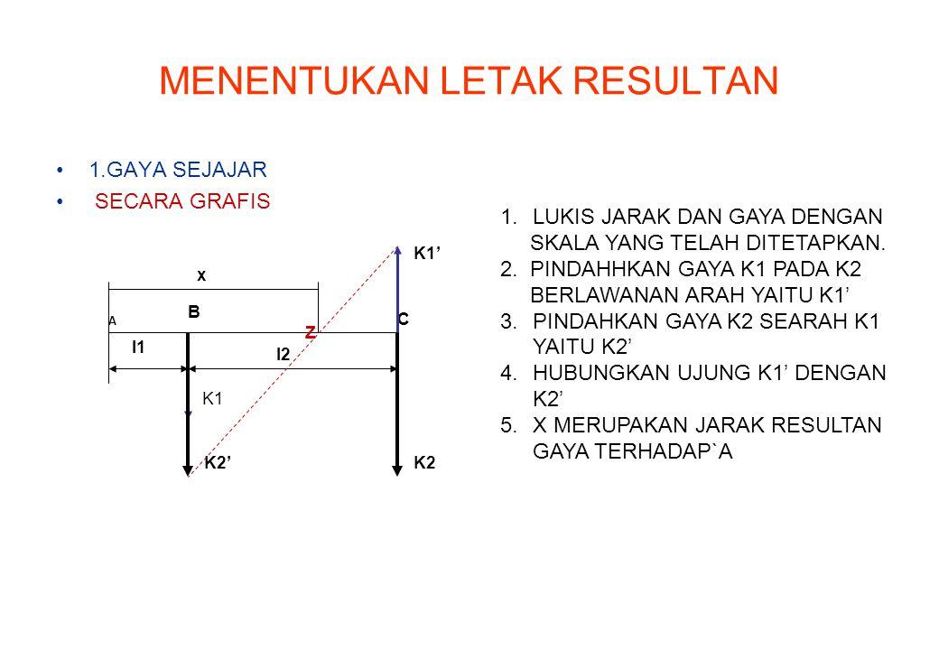 MENENTUKAN LETAK RESULTAN 1.GAYA SEJAJAR SECARA GRAFIS A B C K1 K1' K2'K2 l2 x l1 1.LUKIS JARAK DAN GAYA DENGAN SKALA YANG TELAH DITETAPKAN. 2. PINDAH
