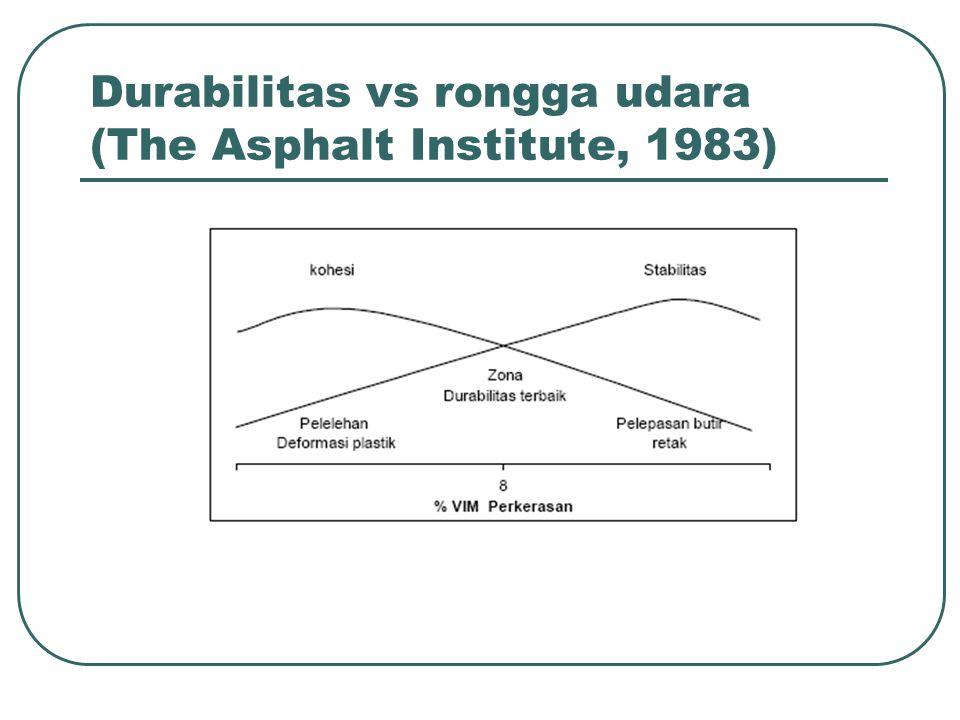 Durabilitas vs rongga udara (The Asphalt Institute, 1983)