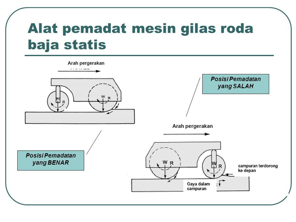 Alat pemadat mesin gilas roda baja statis Posisi Pemadatan yang BENAR Posisi Pemadatan yang SALAH