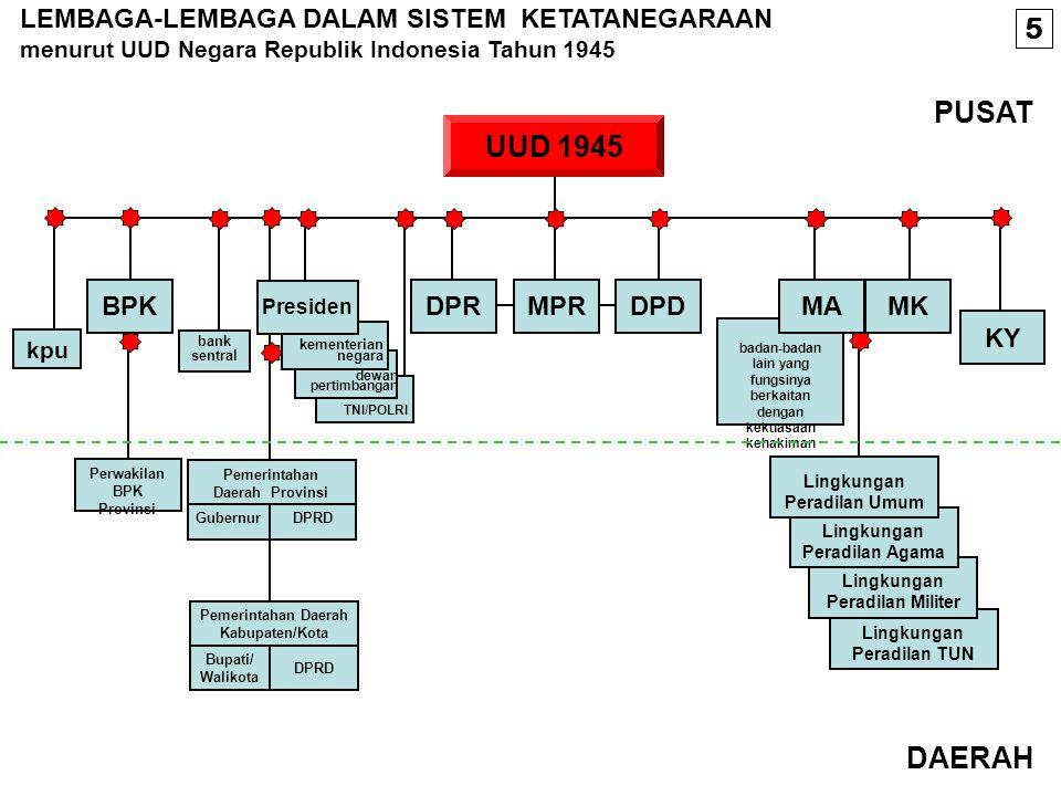LEMBAGA NEGARA INDONESIA SEBELUM AMANDEMEN UUD 1945 MPR BPK DPR PRESIDEN DPA MA MPR