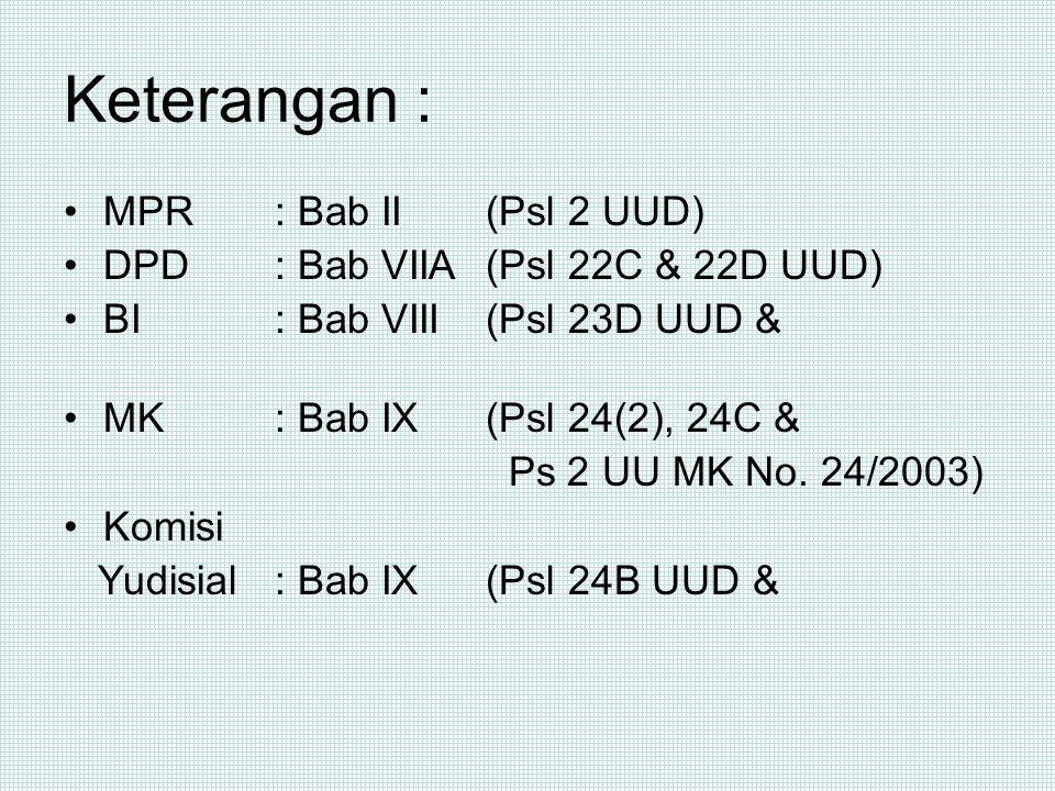 TNI/POLRI dewan pertimbangan kementerian negara badan-badan lain yang fungsinya berkaitan dengan kekuasaan kehakiman KY UUD 1945 kpu bank sentral DPRD