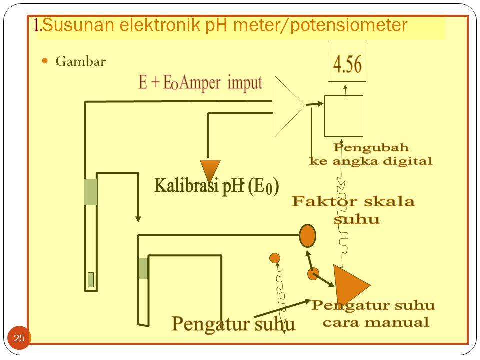 24  Ketepatan pengukuran ( 0,01 unit pH dan selisih suhu 2° C). pH meter adalah voltameter, yang ditambah beberapa perlengkapan yang berfungsi:  Men