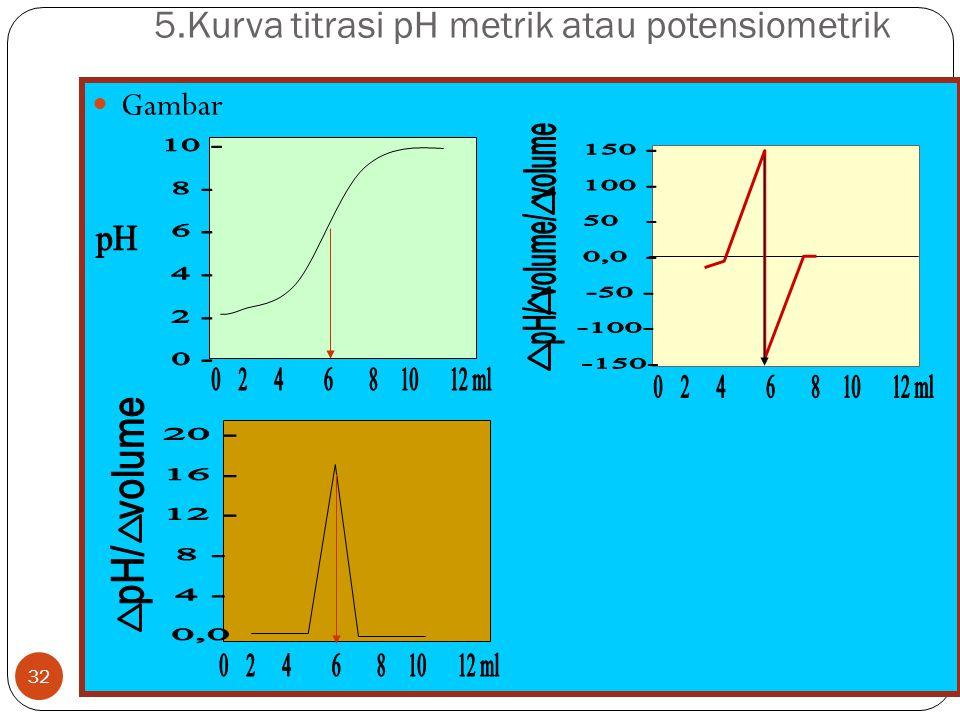 31 4. Cara menentukan titik akir titrasi Titik ekuivalen baru diketahui setelah dilakukan perhitungan atau grafik. Dalam perhitungan terlihat bahwa ra