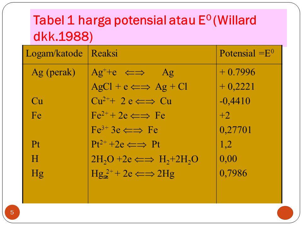 Tabel 1 harga potensial atau E 0 (Willard dkk.1988) 5 Logam/katodeReaksiPotensial =E 0 Ag (perak) Cu Fe Pt H Hg Ag + +e  Ag AgCl + e  Ag + Cl Cu 2+ + 2 e  Cu Fe 2+ + 2e  Fe Fe 3+ 3e  Fe Pt 2+ +2e  Pt 2H 2 O +2e  H 2 +2H 2 O Hg 2+ + 2e  2Hg + 0.7996 + 0,2221 -0,4410 +2 0,27701 1,2 0,00 0,7986