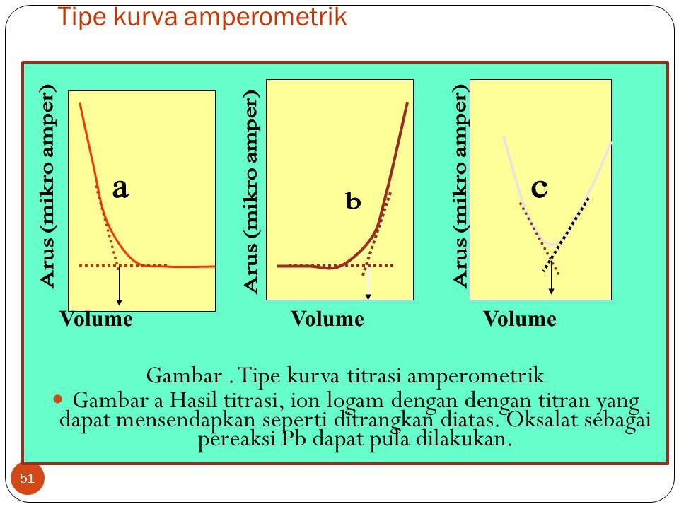 Lanjutnya 50 Kurva 2 b, titik akhir pada saat arus paling minimal ialah i 4, hal ini dapat dimengerti karena terjadinya pengendapan total dari ion Pb