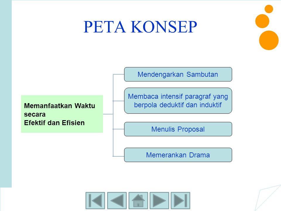 PETA KONSEP Memanfaatkan Waktu secara Efektif dan Efisien Mendengarkan Sambutan Membaca intensif paragraf yang berpola deduktif dan induktif Menulis P