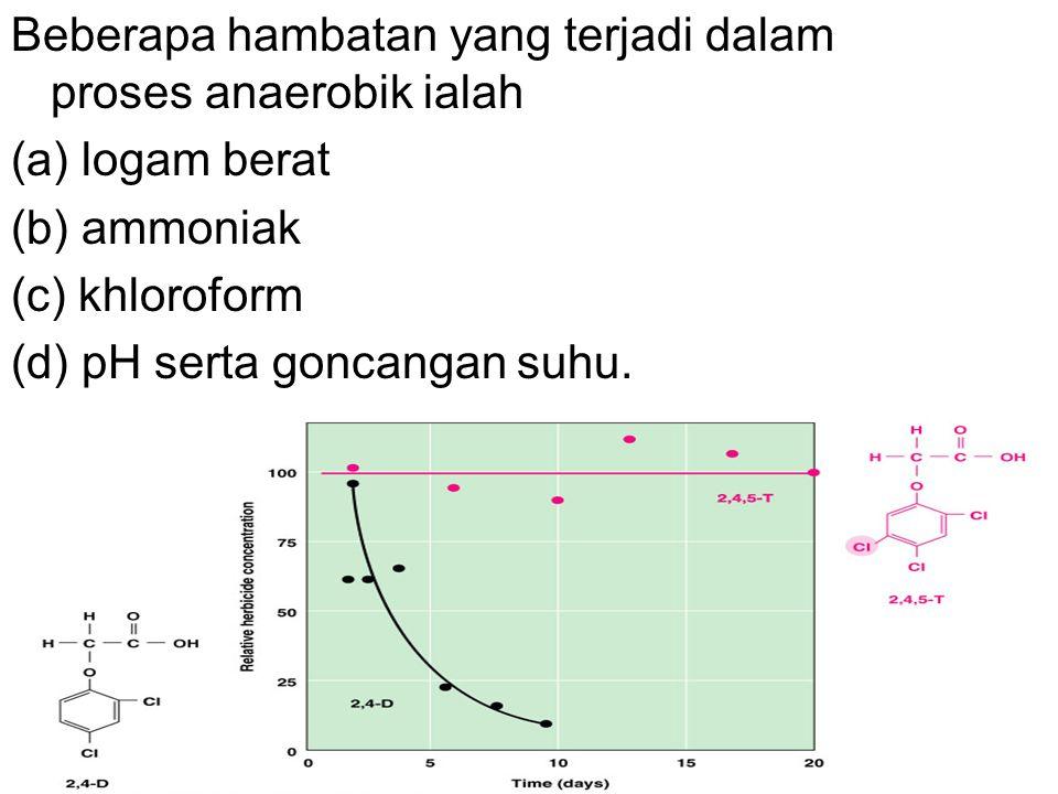Beberapa hambatan yang terjadi dalam proses anaerobik ialah (a) logam berat (b) ammoniak (c) khloroform (d) pH serta goncangan suhu.