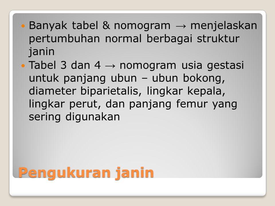 Pengukuran janin Banyak tabel & nomogram → menjelaskan pertumbuhan normal berbagai struktur janin Tabel 3 dan 4 → nomogram usia gestasi untuk panjang