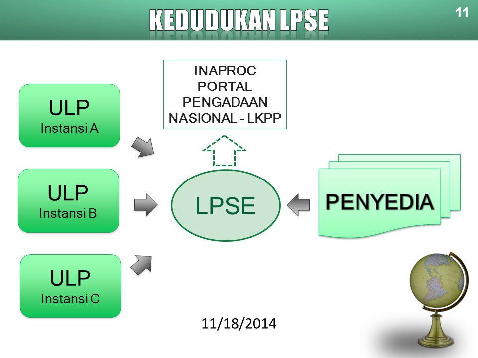 11 11/18/2014 ULP Instansi B ULP Instansi B ULP Instansi C ULP Instansi C ULP Instansi A ULP Instansi A INAPROC PORTAL PENGADAAN NASIONAL - LKPP LPSE
