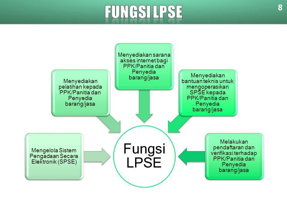 8 Fungsi LPSE Mengelola Sistem Pengadaan Secara Elektronik (SPSE) Menyediakan pelatihan kepada PPK/Panitia dan Penyedia barang/jasa Menyediakan sarana