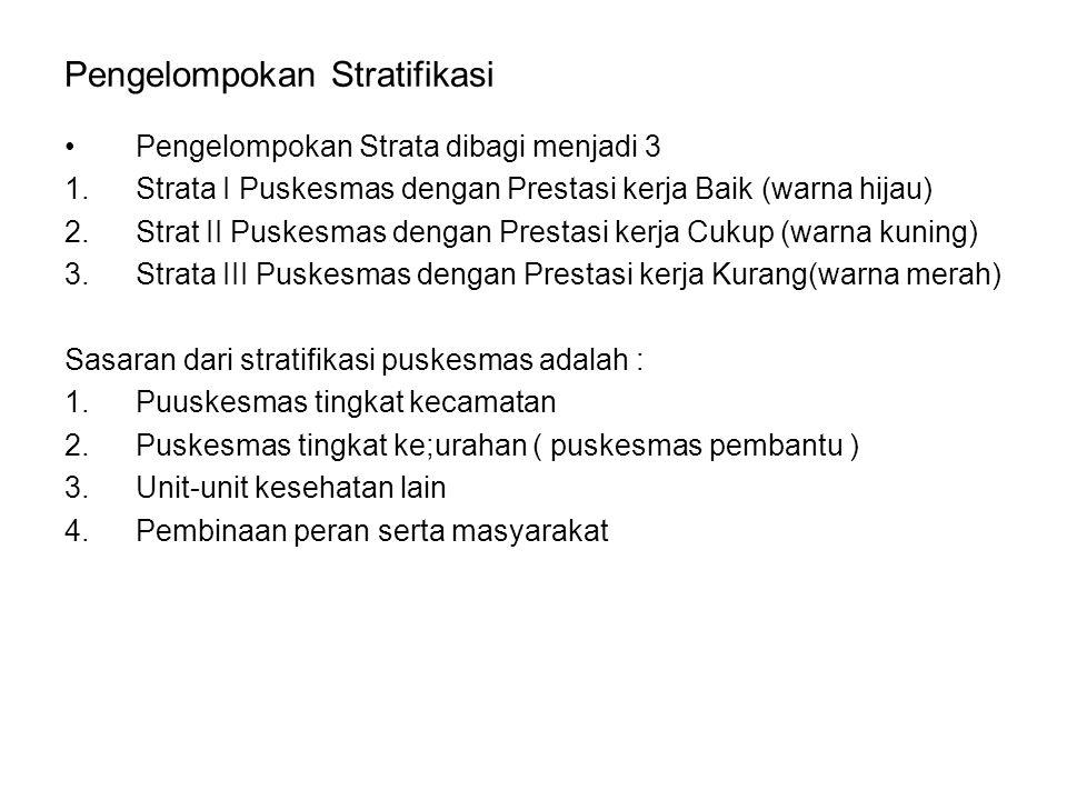 Pengelompokan Stratifikasi Pengelompokan Strata dibagi menjadi 3 1.Strata I Puskesmas dengan Prestasi kerja Baik (warna hijau) 2.Strat II Puskesmas de