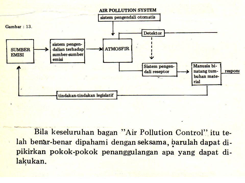 CARA PENURUNAN PENCEMARAN UDARA 1.Pencegahan Pencemaran - Merupakan proses pencegahan atau pengurangan limbah yang menyebabkan pencemaran udara 2.