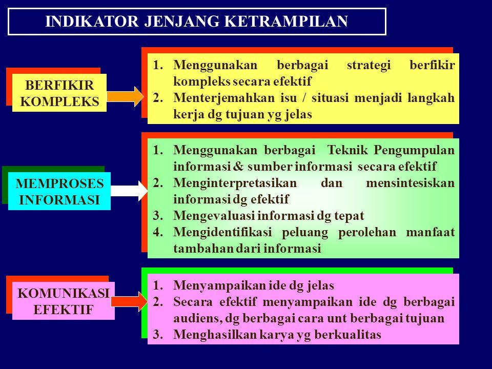INDIKATOR JENJANG KETRAMPILAN BERFIKIR KOMPLEKS 1.Menggunakan berbagai strategi berfikir kompleks secara efektif 2. Menterjemahkan isu / situasi menja