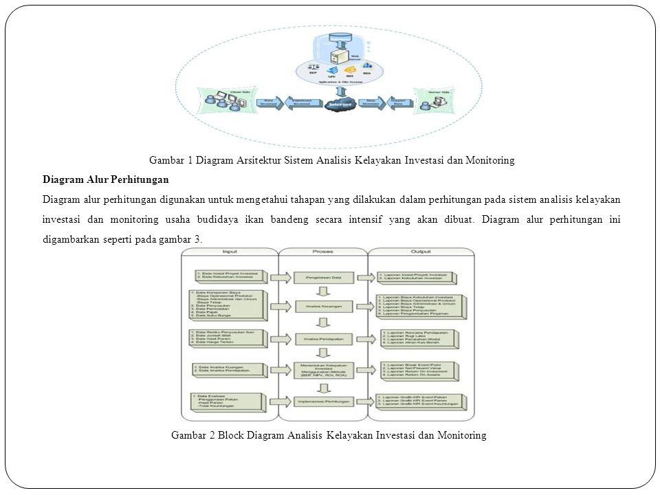 Gambar 1 Diagram Arsitektur Sistem Analisis Kelayakan Investasi dan Monitoring Diagram Alur Perhitungan Diagram alur perhitungan digunakan untuk mengetahui tahapan yang dilakukan dalam perhitungan pada sistem analisis kelayakan investasi dan monitoring usaha budidaya ikan bandeng secara intensif yang akan dibuat.