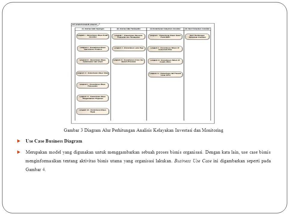 Gambar 4 Use Case Bisnis Diagram Analisis Kelayakan Investasi dan Monitoring  HASIL DAN PEMBAHASAN  Tujuan dari pembuatan aplikasi ini adalah untuk informasi perencanaan kebutuhan, perencanaan biaya, perhitungan rencana pendapatan, perhitungan pengembalian modal, penentuan kelayakan investasi, dan monitoring terhadap evaluasi implementasi perhitungan budidaya ikan bandeng secara intensif.