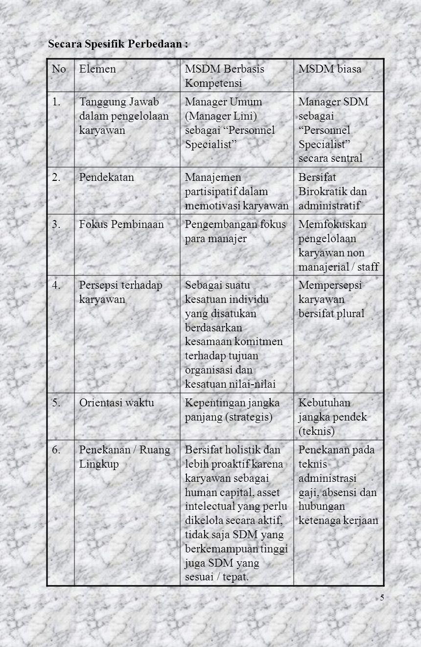 6 Perbedaan MSDM di atas, berpengaruh terhadap perubahan fungsi Departemen SDM / HRD KeteranganSpesialisasi FungsionalMitra bisnis Sistem kerjaResponsif / reaktifProaktif Sudut pandangOperasional harianStrategi Lingkup perhatianInternal Dep, lebih ke karyawan Komprehenshif Perusahaan Organisasi fungsi manajemen SDM Struktur FungsionalStruktur Fleksibel Kebijakan strategis MSDM Dept.
