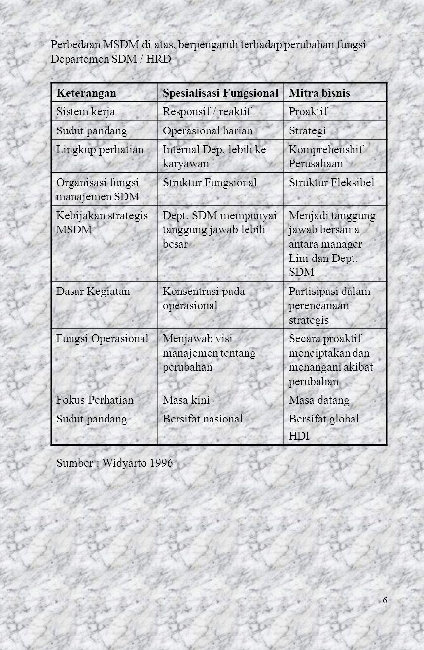 6 Perbedaan MSDM di atas, berpengaruh terhadap perubahan fungsi Departemen SDM / HRD KeteranganSpesialisasi FungsionalMitra bisnis Sistem kerjaRespons