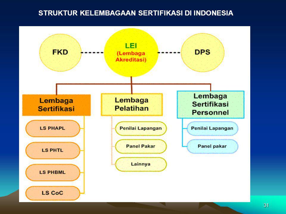 31 STRUKTUR KELEMBAGAAN SERTIFIKASI DI INDONESIA