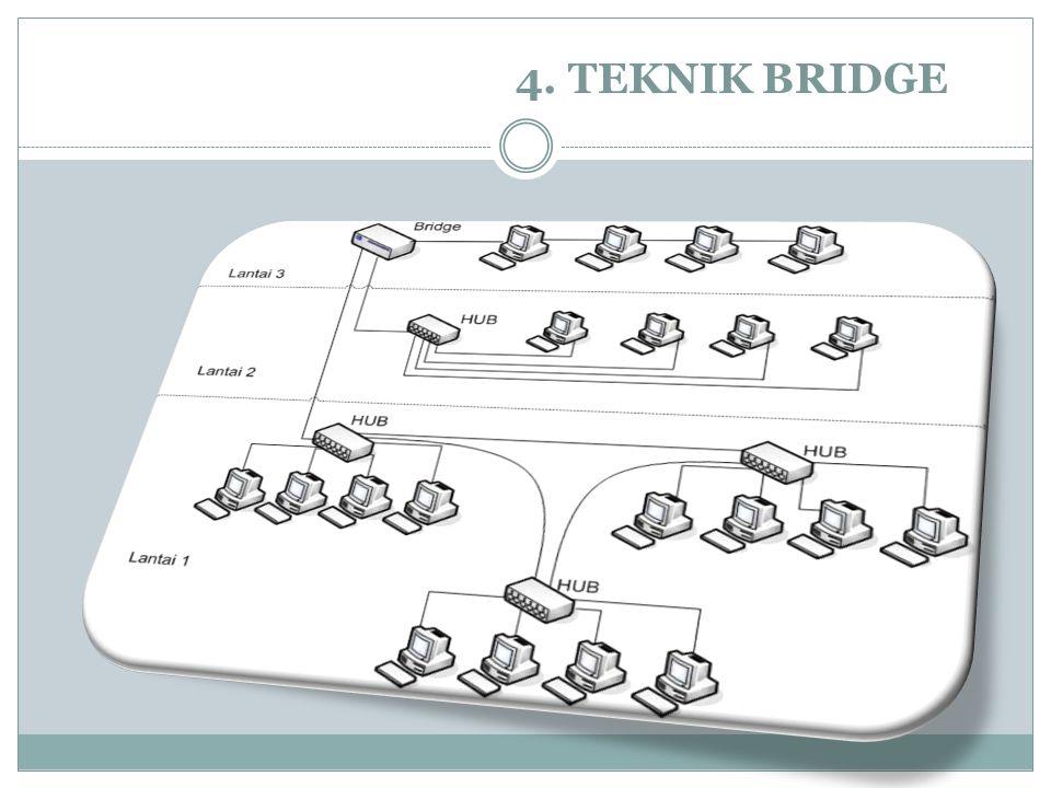 4. TEKNIK BRIDGE