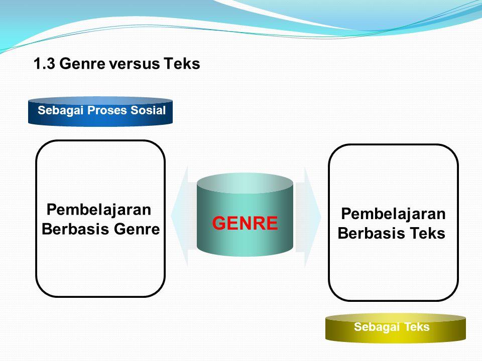 GENRE Pembelajaran Berbasis Genre Pembelajaran Berbasis Teks Sebagai Proses Sosial Sebagai Teks 1.3 Genre versus Teks