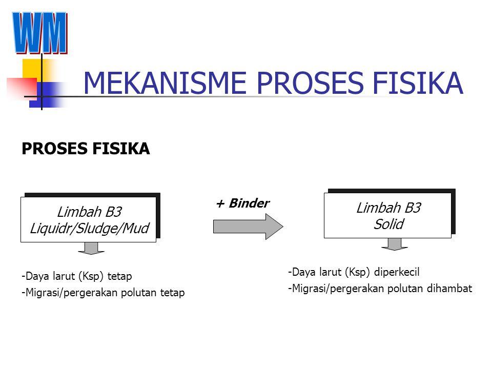 TECHNOLOGI PENGOLAHAN SECARA FISIKA/KIMIA Proses pengolahan limbah B3 secara kimia/fisika yang umum dilakukan adalah : Stabilisasi/solidifikasi (9) Ke