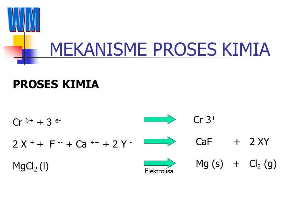 MEKANISME PROSES FISIKA PROSES FISIKA Limbah B3 Liquidr/Sludge/Mud Limbah B3 Liquidr/Sludge/Mud + Binder Limbah B3 Solid Limbah B3 Solid -Daya larut (