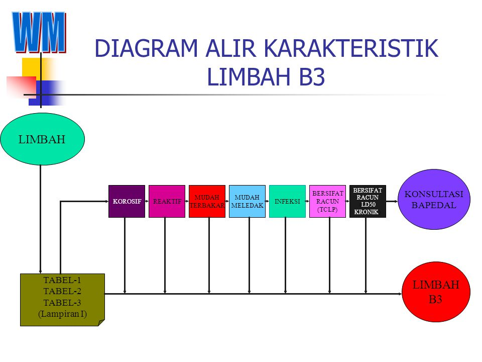 DIAGRAM ALIR KARAKTERISTIK LIMBAH B3 LIMBAH KOROSIFREAKTIF MUDAH TERBAKAR MUDAH MELEDAK INFEKSI BERSIFAT RACUN (TCLP) BERSIFAT RACUN (LD50 KRONIK) KONSULTASI BAPEDAL LIMBAH B3 TABEL-1 TABEL-2 TABEL-3 (Lampiran I)