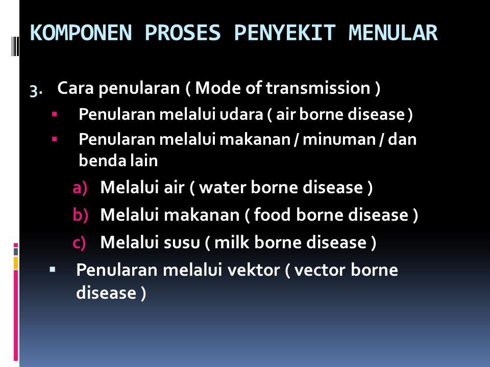 KOMPONEN PROSES PENYEKIT MENULAR 3. Cara penularan ( Mode of transmission )  Penularan melalui udara ( air borne disease )  Penularan melalui makana