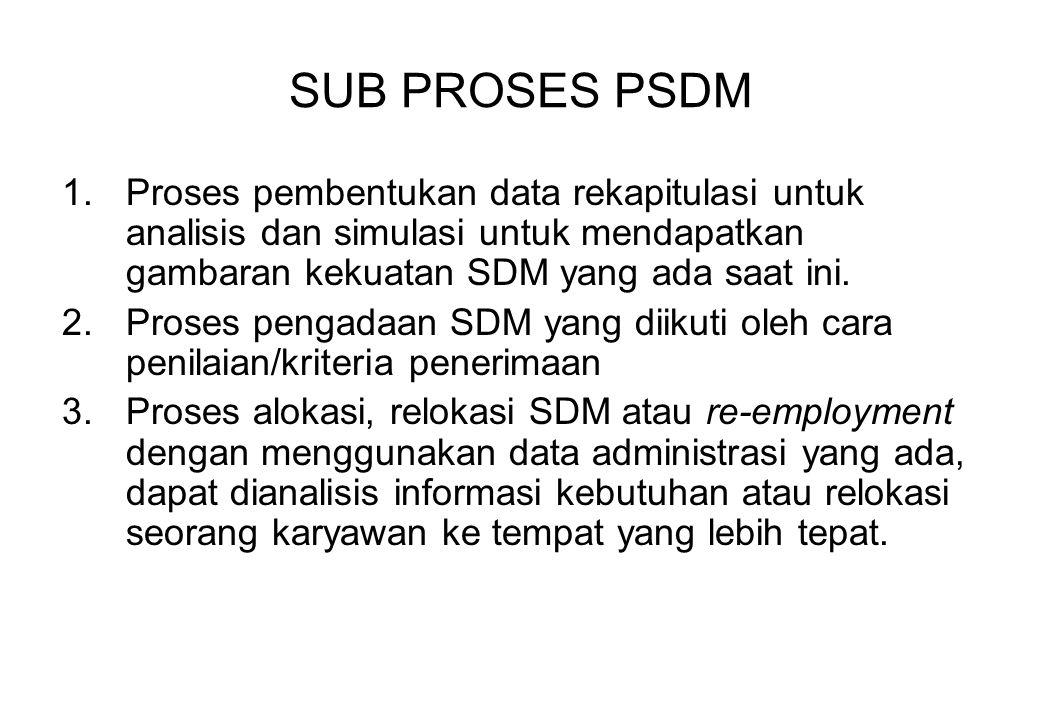SUB PROSES PSDM 1.Proses pembentukan data rekapitulasi untuk analisis dan simulasi untuk mendapatkan gambaran kekuatan SDM yang ada saat ini. 2.Proses