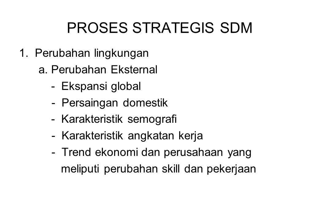 PROSES STRATEGIS SDM 1. Perubahan lingkungan a. Perubahan Eksternal - Ekspansi global - Persaingan domestik - Karakteristik semografi - Karakteristik