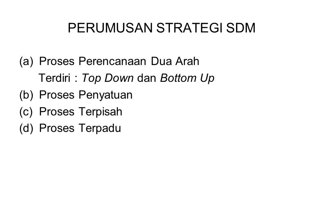 PERUMUSAN STRATEGI SDM (a)Proses Perencanaan Dua Arah Terdiri : Top Down dan Bottom Up (b)Proses Penyatuan (c)Proses Terpisah (d)Proses Terpadu