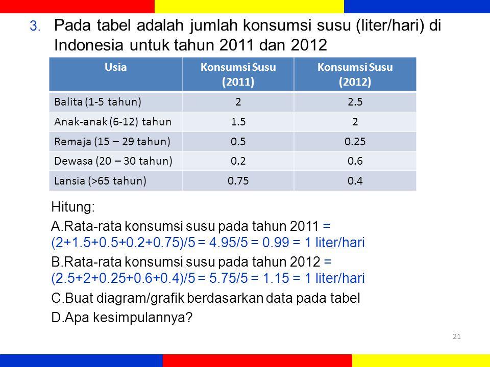 3. Pada tabel adalah jumlah konsumsi susu (liter/hari) di Indonesia untuk tahun 2011 dan 2012 Hitung: A.Rata-rata konsumsi susu pada tahun 2011 = (2+1