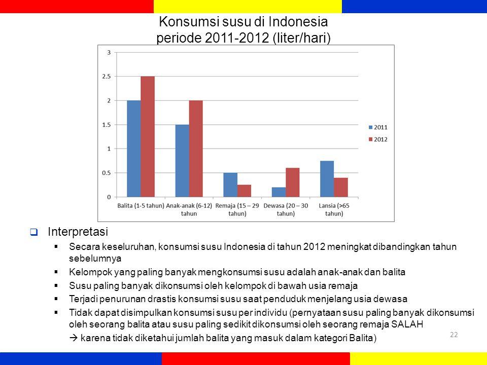 Konsumsi susu di Indonesia periode 2011-2012 (liter/hari)  Interpretasi  Secara keseluruhan, konsumsi susu Indonesia di tahun 2012 meningkat dibandingkan tahun sebelumnya  Kelompok yang paling banyak mengkonsumsi susu adalah anak-anak dan balita  Susu paling banyak dikonsumsi oleh kelompok di bawah usia remaja  Terjadi penurunan drastis konsumsi susu saat penduduk menjelang usia dewasa  Tidak dapat disimpulkan konsumsi susu per individu (pernyataan susu paling banyak dikonsumsi oleh seorang balita atau susu paling sedikit dikonsumsi oleh seorang remaja SALAH  karena tidak diketahui jumlah balita yang masuk dalam kategori Balita) 22