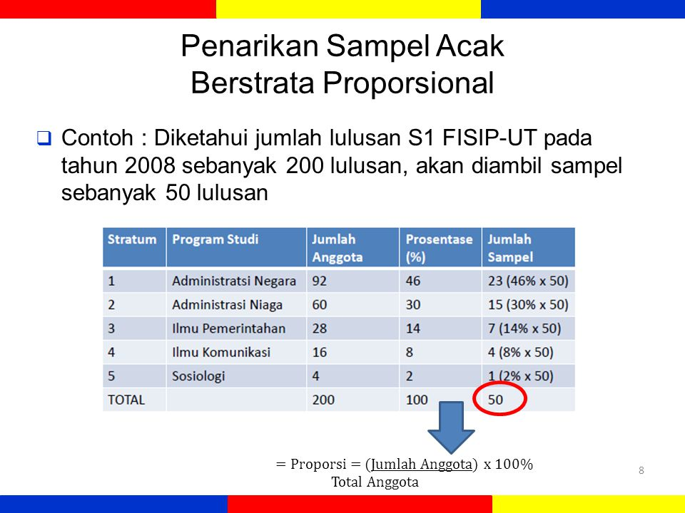 Penarikan Sampel Acak Berstrata Proporsional  Contoh : Diketahui jumlah lulusan S1 FISIP-UT pada tahun 2008 sebanyak 200 lulusan, akan diambil sampel sebanyak 50 lulusan 8 = Proporsi = (Jumlah Anggota) x 100% Total Anggota