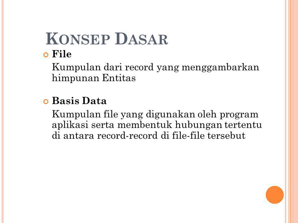 K ONSEP D ASAR File Kumpulan dari record yang menggambarkan himpunan Entitas Basis Data Kumpulan file yang digunakan oleh program aplikasi serta membentuk hubungan tertentu di antara record-record di file-file tersebut