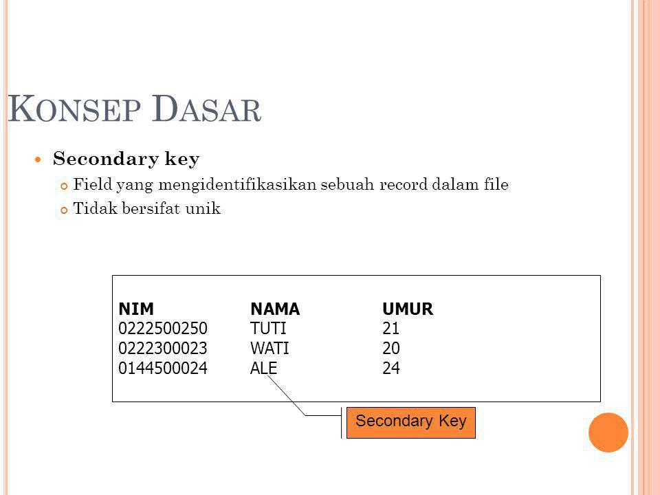 K ONSEP D ASAR Secondary key Field yang mengidentifikasikan sebuah record dalam file Tidak bersifat unik NIMNAMAUMUR 0222500250TUTI21 0222300023WATI20 0144500024ALE24 Secondary Key