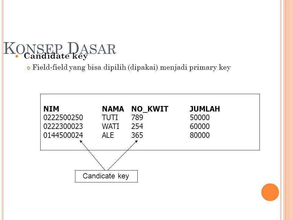 K ONSEP D ASAR Candidate key Field-field yang bisa dipilih (dipakai) menjadi primary key NIMNAMANO_KWITJUMLAH 0222500250TUTI78950000 0222300023WATI25460000 0144500024ALE36580000 Candicate key