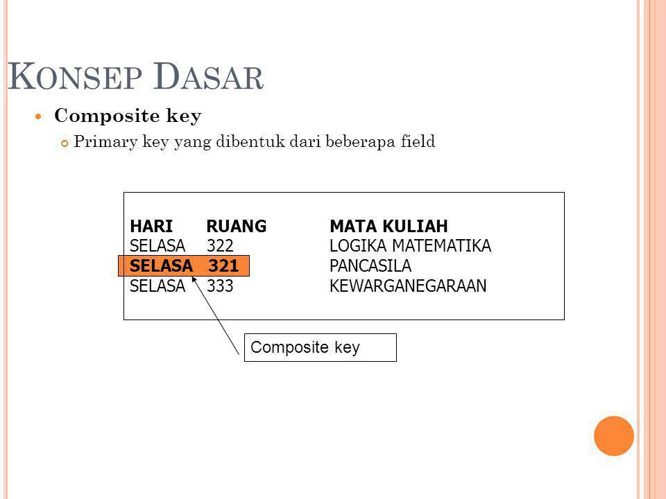 K ONSEP D ASAR Composite key Primary key yang dibentuk dari beberapa field HARI RUANGMATA KULIAH SELASA 322LOGIKA MATEMATIKA SELASA 321PANCASILA SELASA 333KEWARGANEGARAAN Composite key