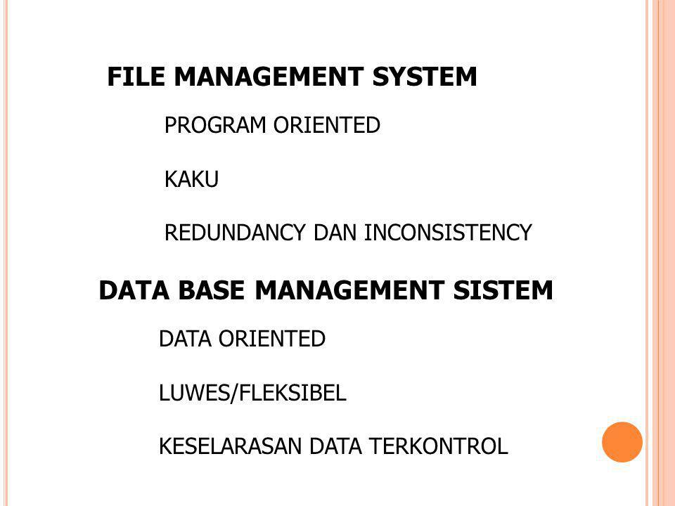 FILE MANAGEMENT SYSTEM PROGRAM ORIENTED KAKU REDUNDANCY DAN INCONSISTENCY DATA BASE MANAGEMENT SISTEM DATA ORIENTED LUWES/FLEKSIBEL KESELARASAN DATA T