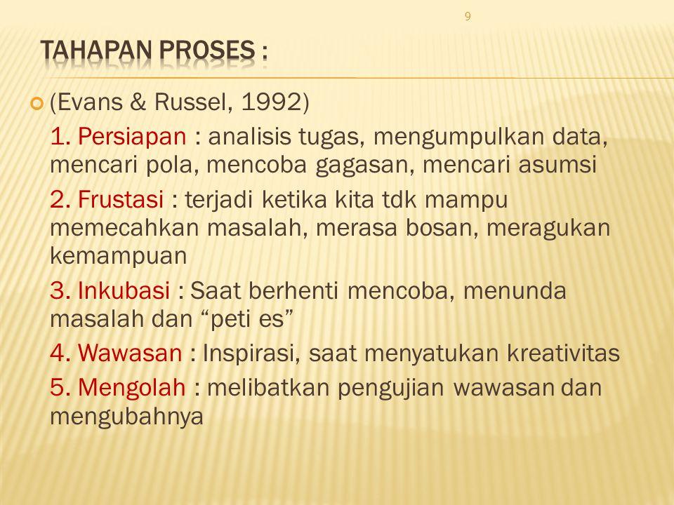 (Evans & Russel, 1992) 1. Persiapan : analisis tugas, mengumpulkan data, mencari pola, mencoba gagasan, mencari asumsi 2. Frustasi : terjadi ketika ki
