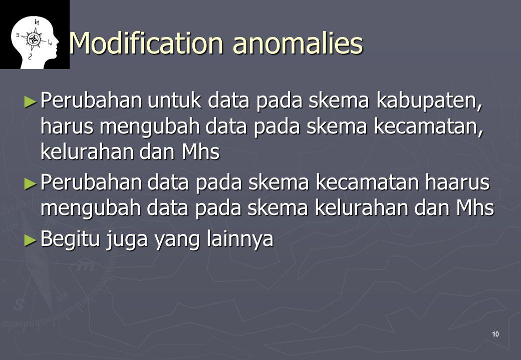 10 Modification anomalies ► Perubahan untuk data pada skema kabupaten, harus mengubah data pada skema kecamatan, kelurahan dan Mhs ► Perubahan data pada skema kecamatan haarus mengubah data pada skema kelurahan dan Mhs ► Begitu juga yang lainnya