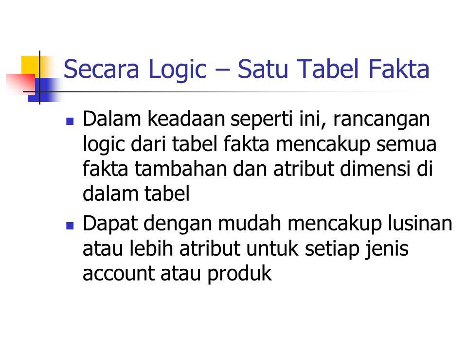 Secara Logic – Satu Tabel Fakta Dalam keadaan seperti ini, rancangan logic dari tabel fakta mencakup semua fakta tambahan dan atribut dimensi di dalam
