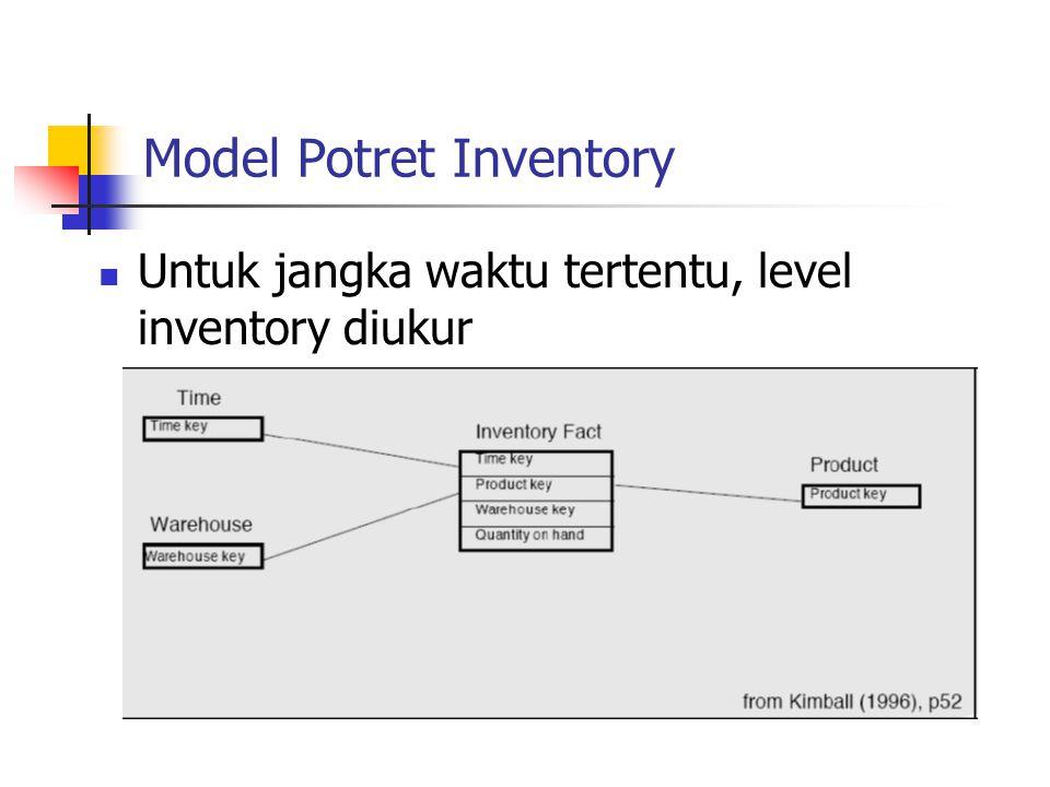 Model Potret Inventory Untuk jangka waktu tertentu, level inventory diukur