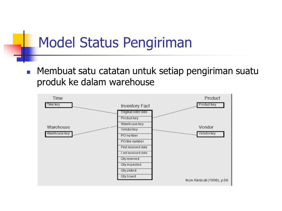 Model Status Pengiriman Membuat satu catatan untuk setiap pengiriman suatu produk ke dalam warehouse