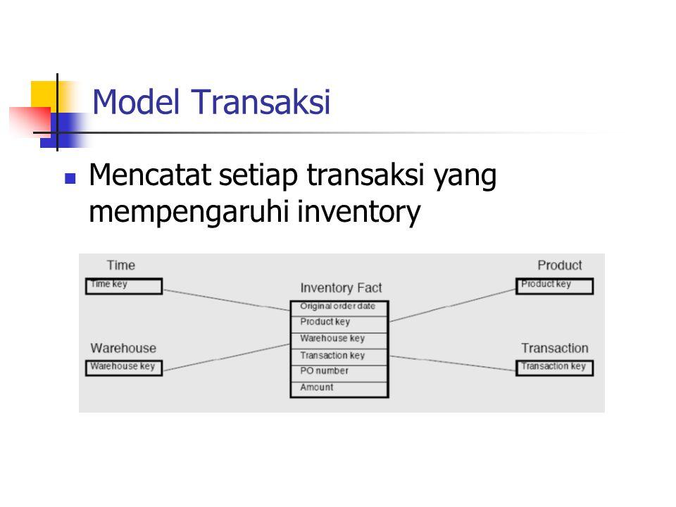 Model Transaksi Mencatat setiap transaksi yang mempengaruhi inventory