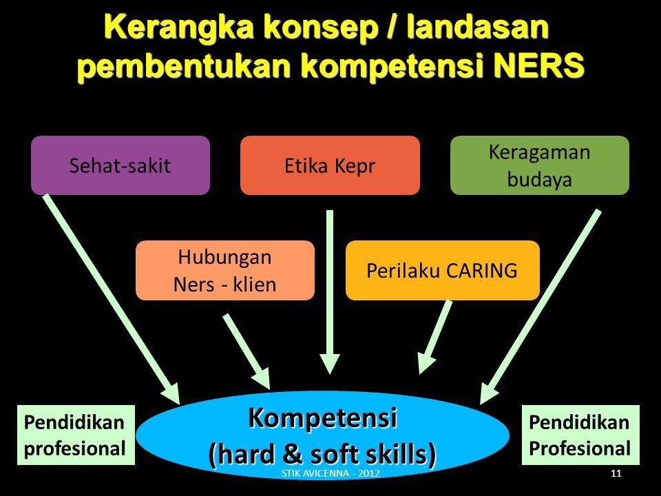 Kerangka konsep / landasan pembentukan kompetensi NERS Hubungan Ners - klien Keragaman budaya Etika Kepr Perilaku CARING Sehat-sakit Kompetensi (hard