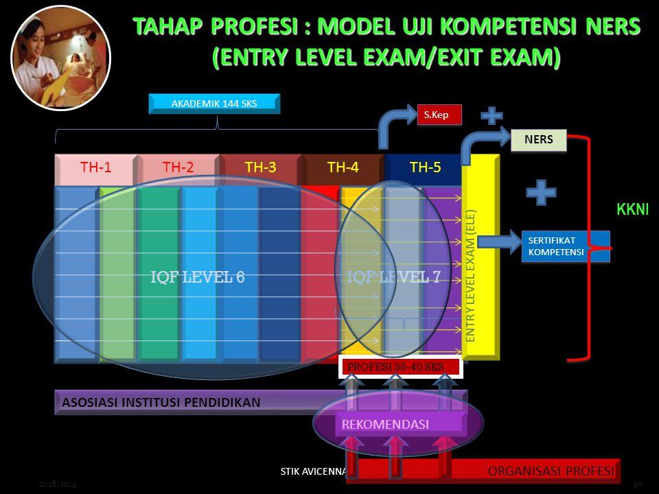 STIK AVICENNA - 2012 30 TAHAP PROFESI : MODEL UJI KOMPETENSI NERS (ENTRY LEVEL EXAM/EXIT EXAM) TH-1TH-2TH-3TH-4TH-5 AKADEMIK 144 SKS PROFESI 36-40 SKS