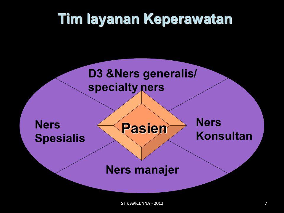 Pasien Tim layanan Keperawatan D3 &Ners generalis/ specialty ners Ners Spesialis Ners manajer Ners Konsultan STIK AVICENNA - 20127