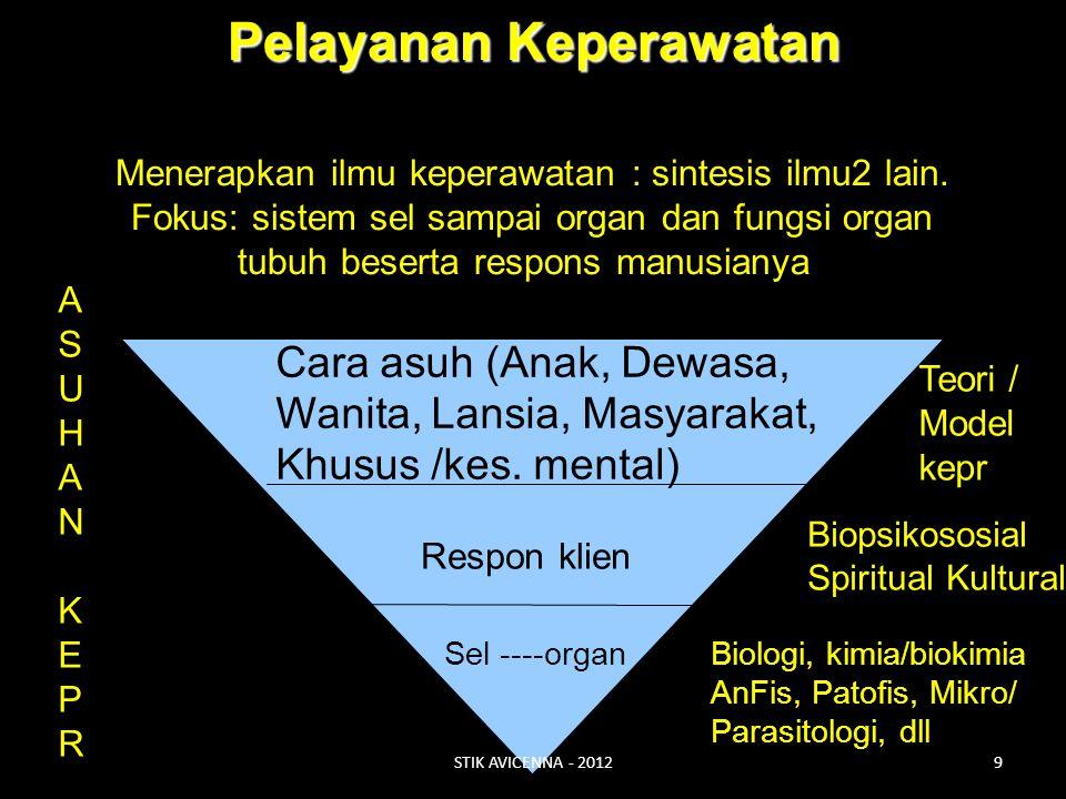Pelayanan Keperawatan Menerapkan ilmu keperawatan : sintesis ilmu2 lain. Fokus: sistem sel sampai organ dan fungsi organ tubuh beserta respons manusia