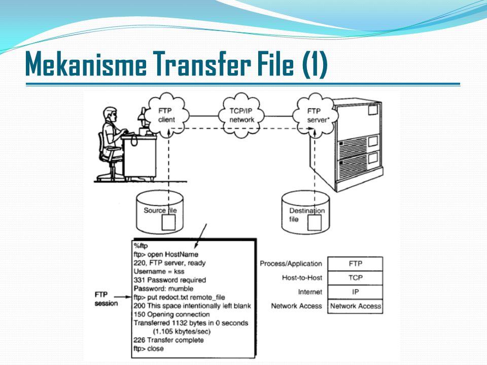 Mekanisme Transfer File (2) Pada gambar ditunjukkan mekanisme transfer file dari host lokal ke remote, proses transfer file seperti ditunjukkan dengan tanda panah pada gambar tersebut.